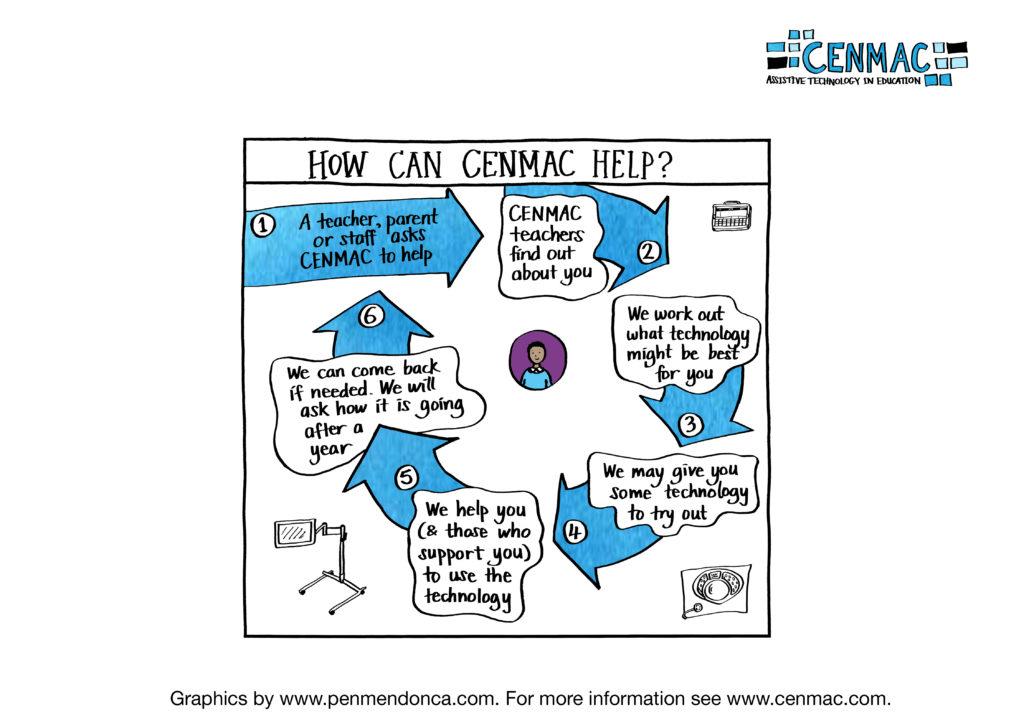 Illustration about Cenmac's service